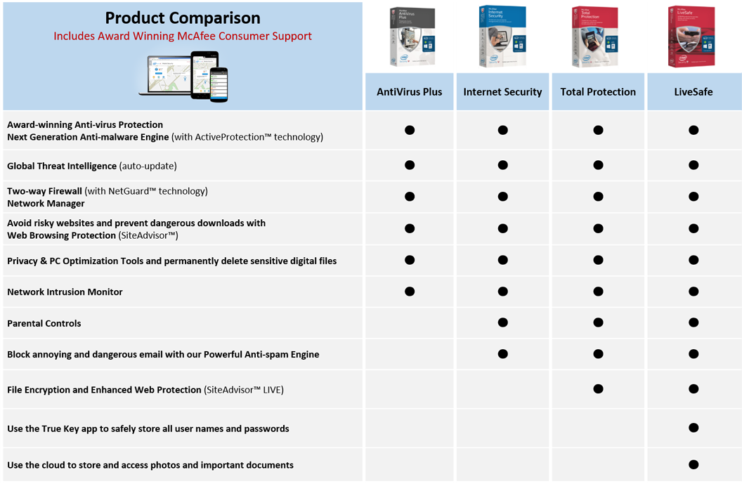 McAfee Total Protection - Protects 5 PC's or MAC's for 1 Year